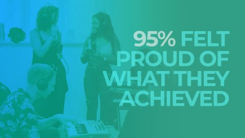 95% felt proud of what they achieved.